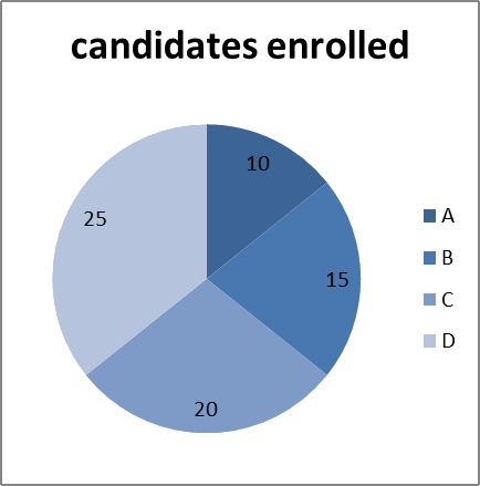 The pie chart shows number of candidates