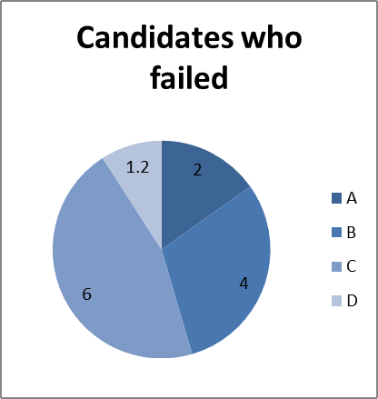 The pie chart shows number of failed candidates