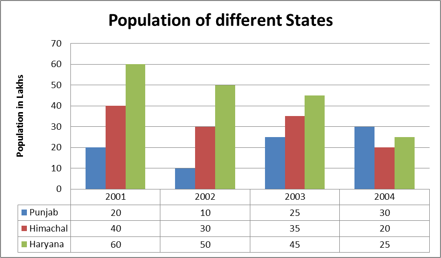 The Population of different states