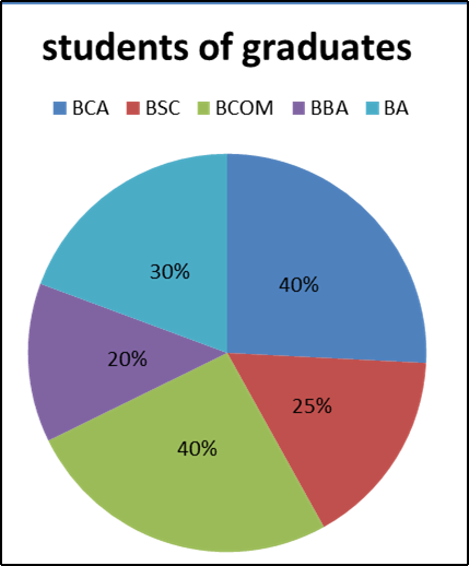 The pie chart show students of graduation courses