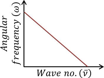 Graph of angular frequency vs wave number: Choice - C