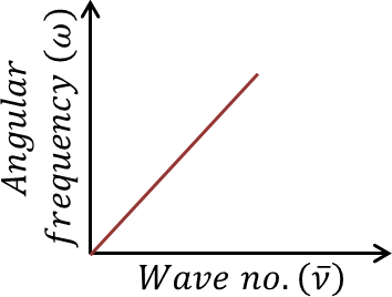 Graph of angular frequency vs wave number: Choice - B