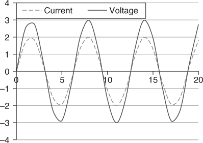 Voltage and Current as a function of time