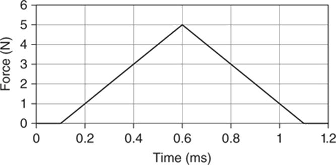 Graph of force as a function of time