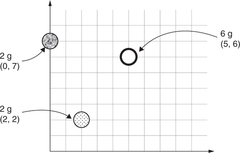 Three objects on the grid