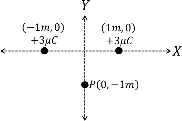 Two point charges placed in Cartesian coordinate system
