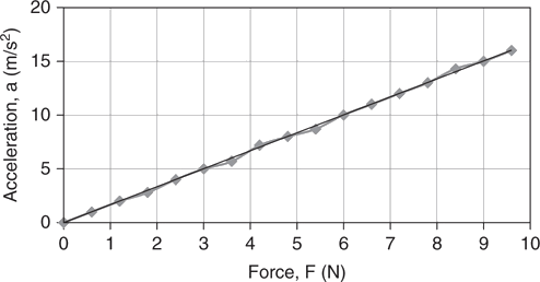 Graph of acceleration vs Force