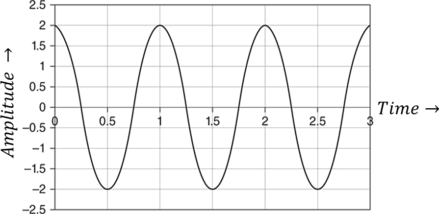 Graph of Amplitude as a function of time
