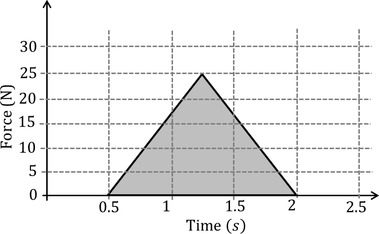 Graph of Force vs Time