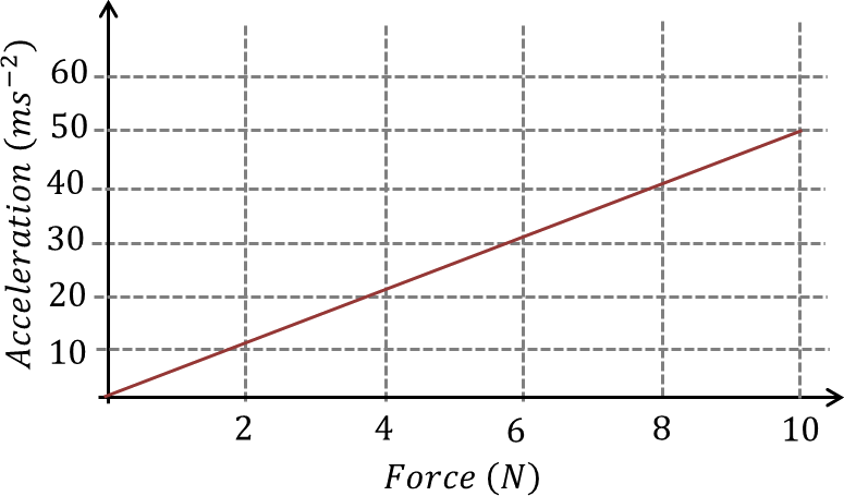 Graph of acceleration as a function of Force