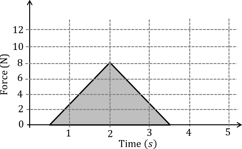 Plot of force as a function of time