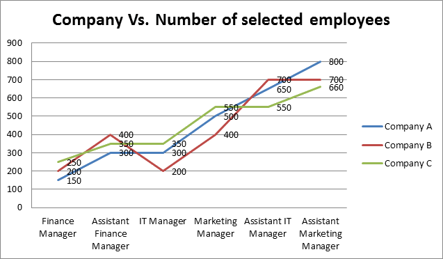 Graph showing the Company Vs. Number of selected employees