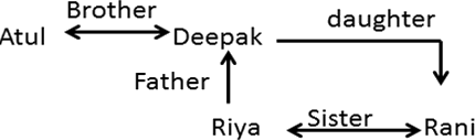 Find out Rina related to Deepak.