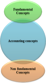 Sub division of accounting concepts