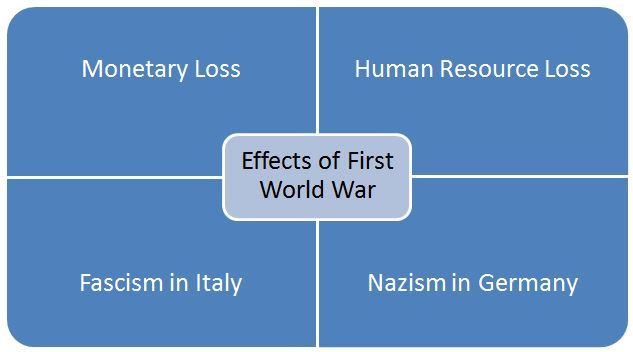 Explanation of harmful effects of First World War