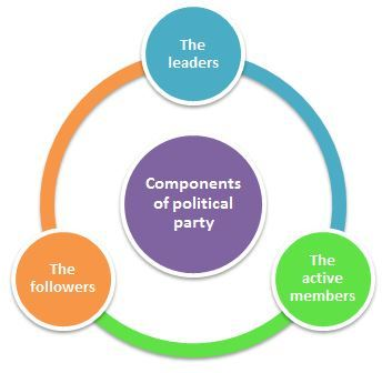 Components of the political party