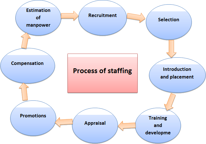 The process of staffing