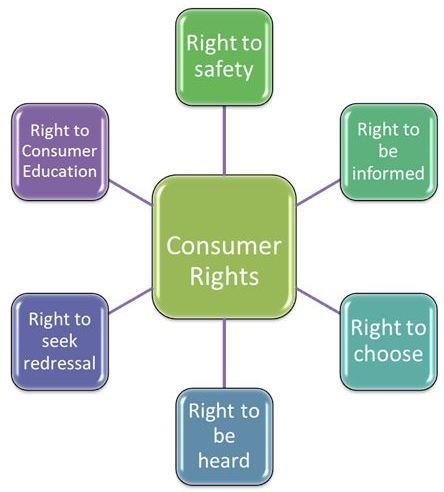 cbse central board of secondary education board exam class  various rights to consumers explained
