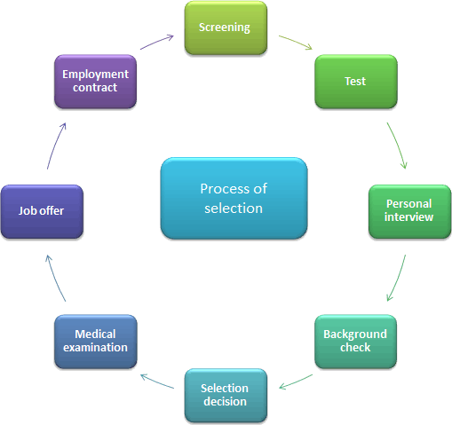 The process of selection of employee