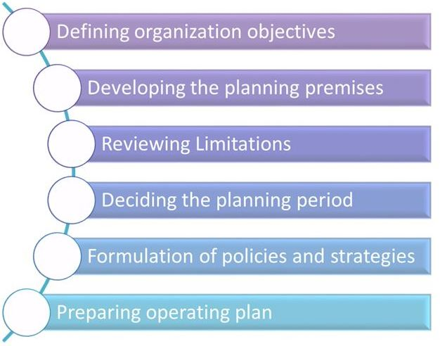 Steps in the process planning