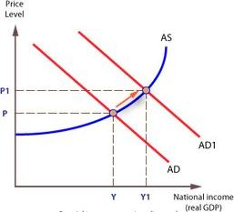 The aggregate demand is less than aggregate supply