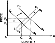 market supply the equilibrium price and quantity