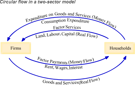 Circular flow in a two sector model
