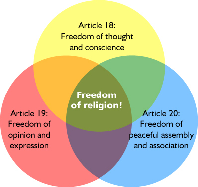 Image showing Freedom of religion