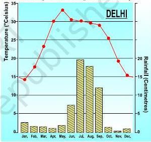 A bar chart of Delhi