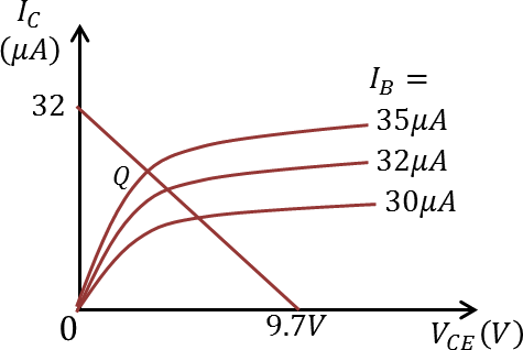 Output characteristic: Choice D