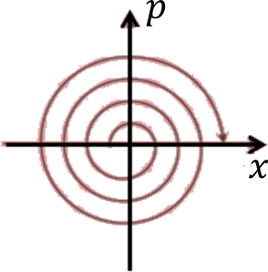 The phase space diagram: Choice B