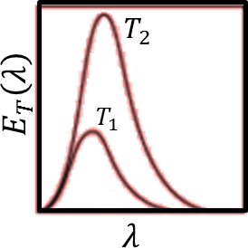 Energy density as a function of wavelength: Choice B