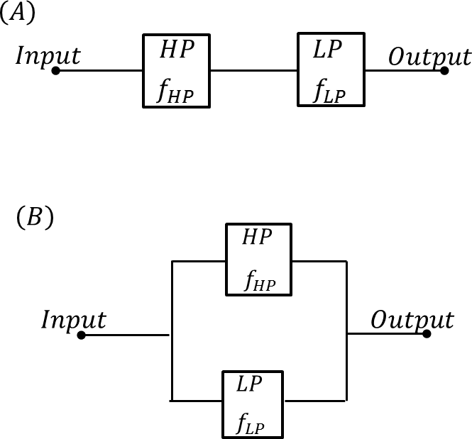 Series and Parallel Configuration of HP and LP filter