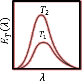Energy density as a function of wavelength: Choice C