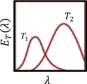 Energy density as a function of wavelength: Choice D