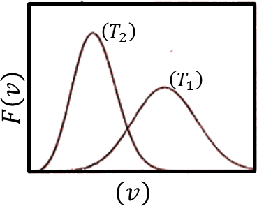 Probability distribution of speed vs speed: Choice A