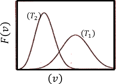 Probability distribution of speed vs speed: Choice D