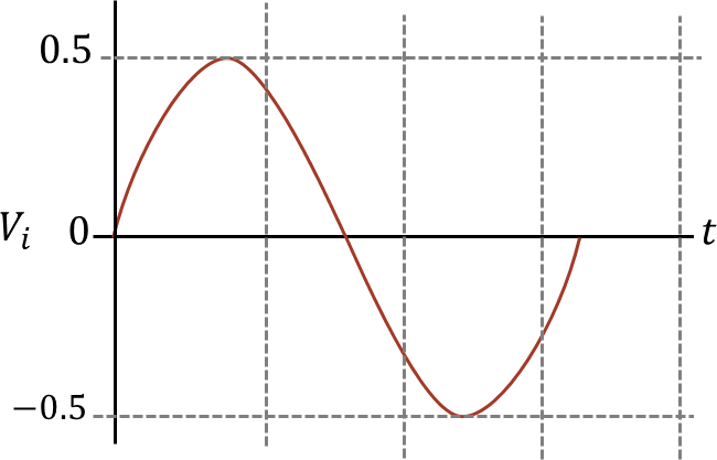 Input signal of given op – amp circuit