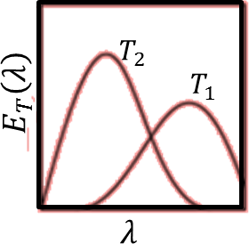Energy density as a function of wavelength: Choice A