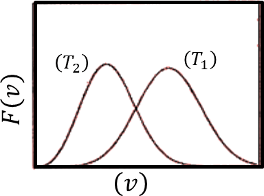 Probability distribution of speed vs speed: Choice C
