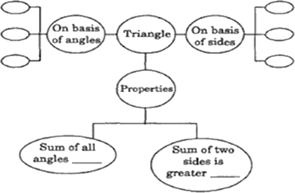An image of a concept map of some activities