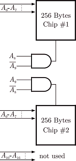 The combinational circuit which have address lines and chips