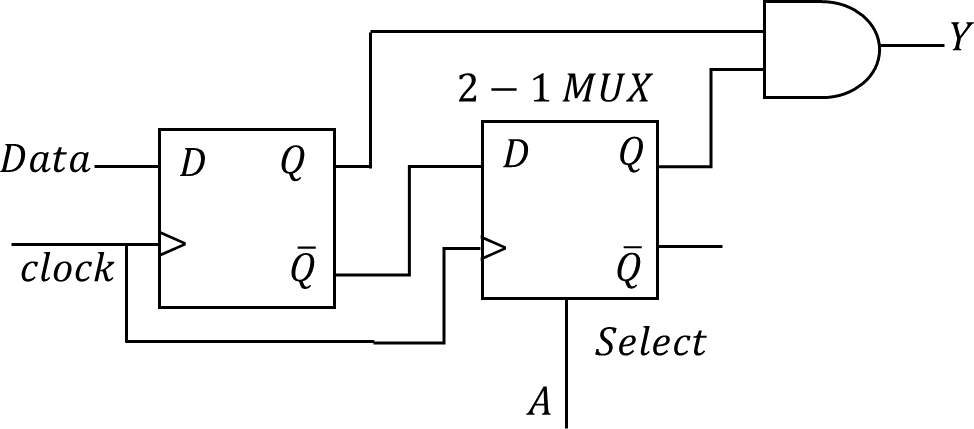 The logic circuit consisting D flip-flops & an AND gate