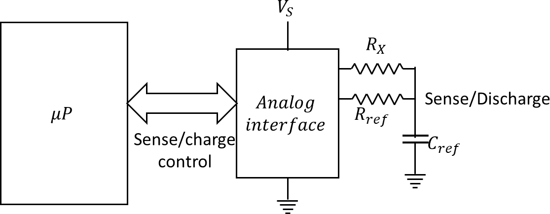The microprocessor interfaced with analog interface