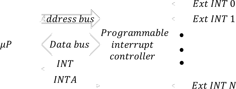The microprocessor with the programmable interrupt controller