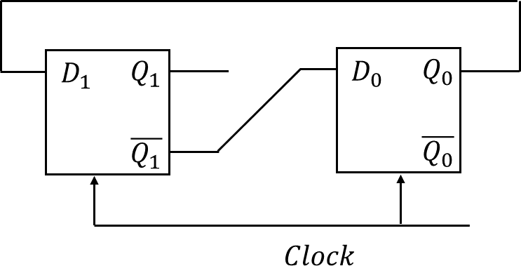 The circuit consists of Dflipflop with negative edge-triggering