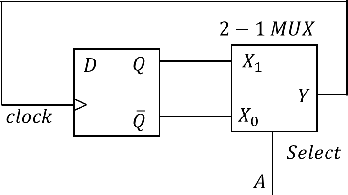 The logic circuit consisting of D flip-flop & 2 to1 multiplexer