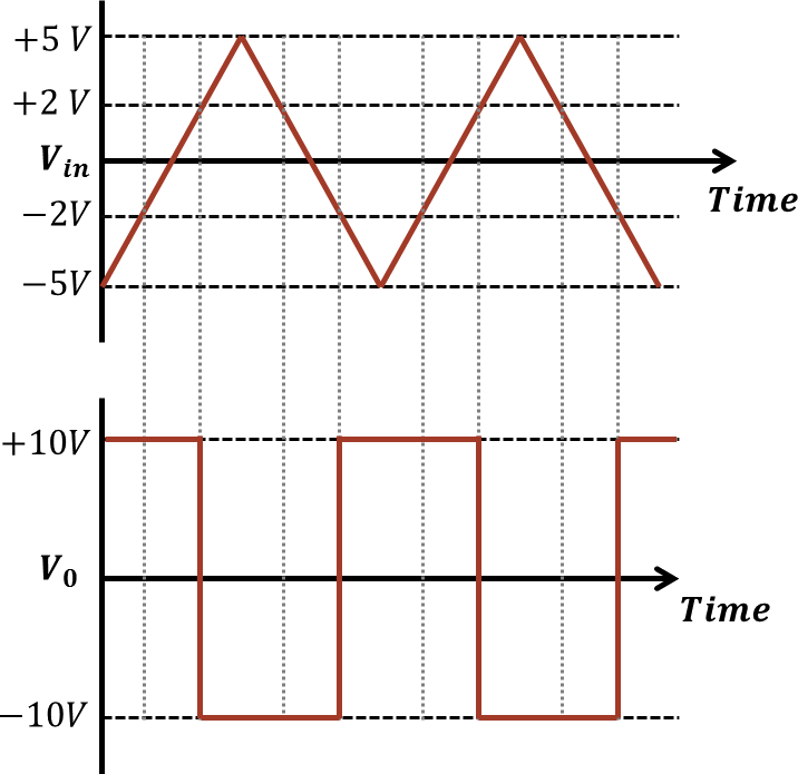 O/p and i/p signals for given circuit: Choice A
