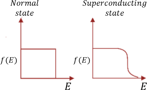 The electron occupancy: Choice C