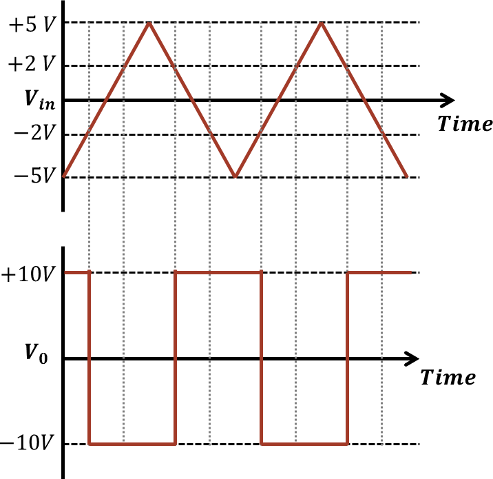 O/p and i/p signals for given circuit: Choice B